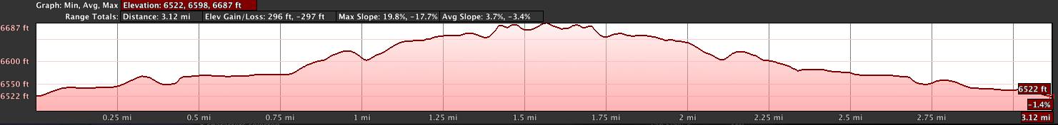 5k Elevation Profile